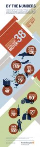 Decibels By the Numbers