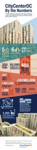 NBK CityCenter By the Numbers_FINAL